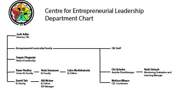 CEL Chart